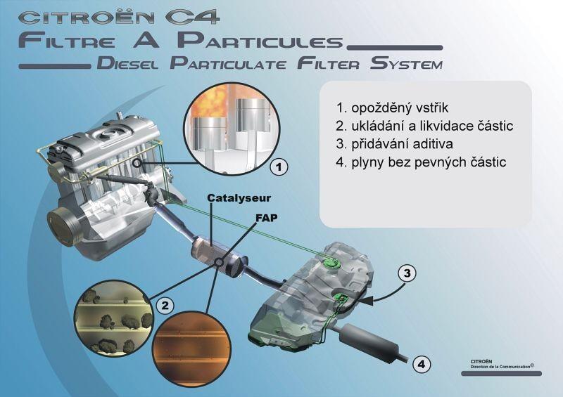 Schéma FAP - C4