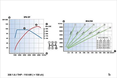 k článku :Zážehový motor THP 1.6i a 1.6i turbo